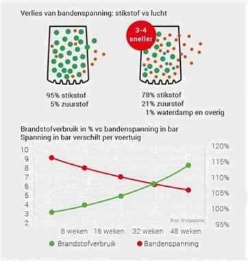 Grote foto banden vullen met stikstof bij spobanden in almere diensten en vakmensen verhuur auto en motor
