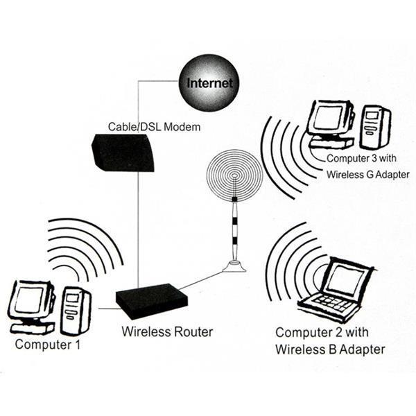 Grote foto wifi 7dbi sma female network antenna with antenna base black telecommunicatie zenders en ontvangers