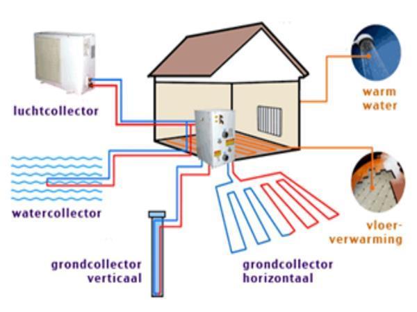 Grote foto hoe werkt een warmtepomp diensten en vakmensen loodgieters en installateurs